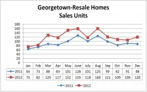 2011-2012 Resale Homes