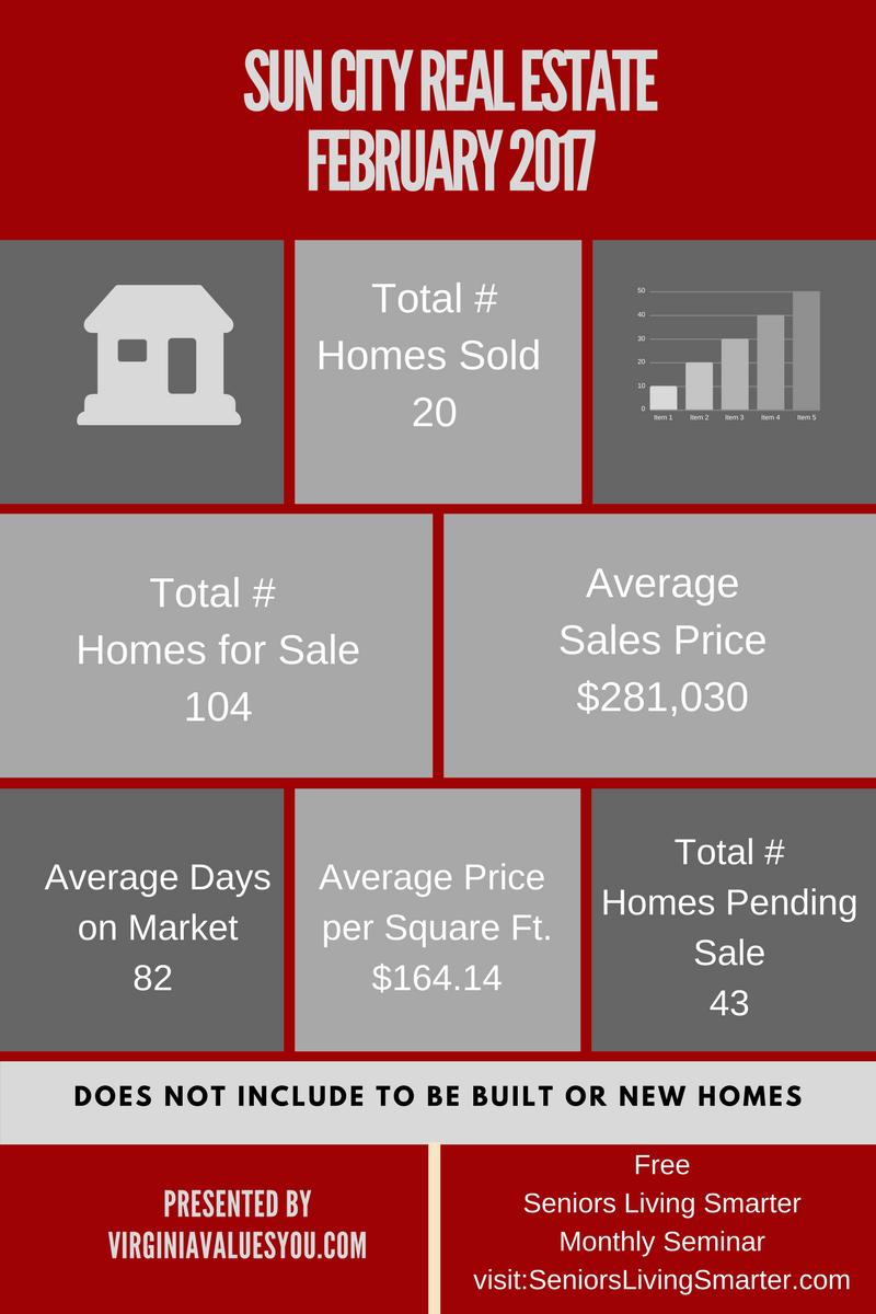 Sun City Real Estate-February 2017 (5)